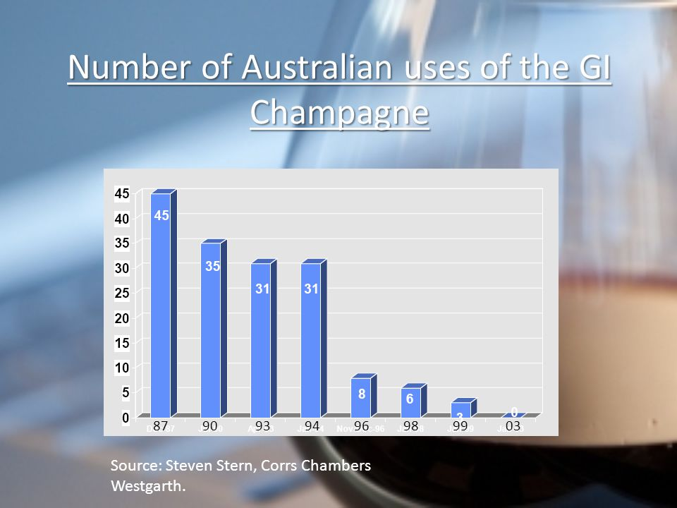 Number of Australian uses of the GI Champagne Source: Steven Stern, Corrs Chambers Westgarth.