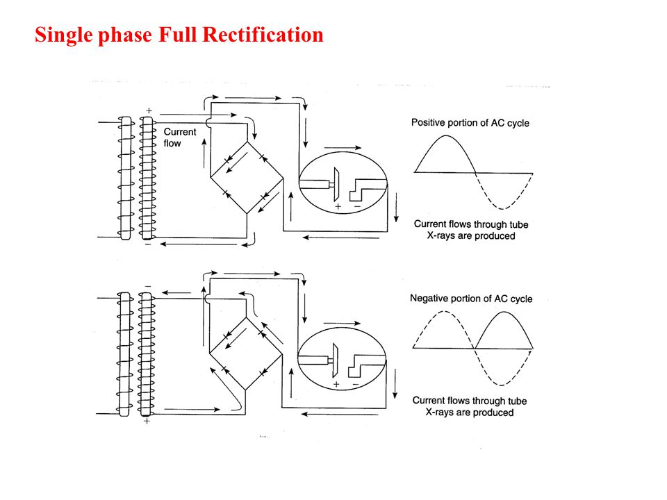 Single phase Full Rectification