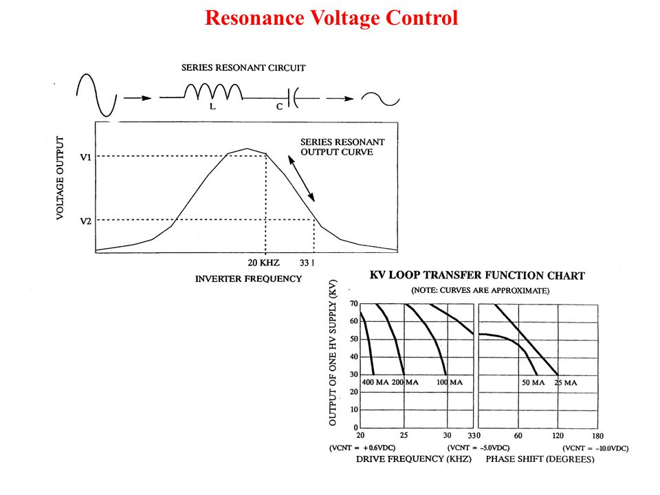 Resonance Voltage Control