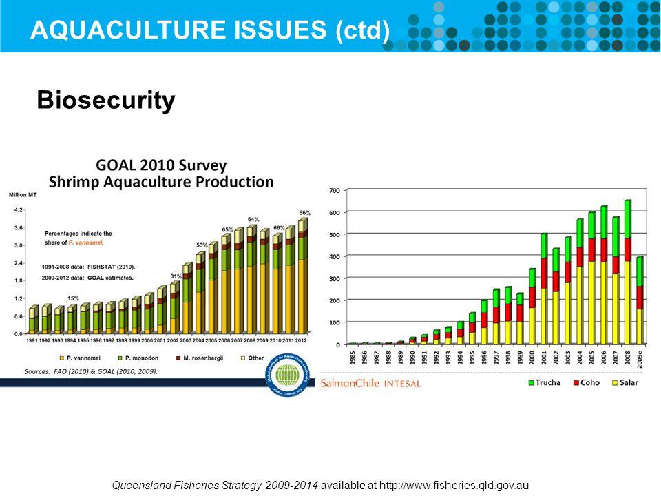 Biosecurity AQUACULTURE ISSUES (ctd)