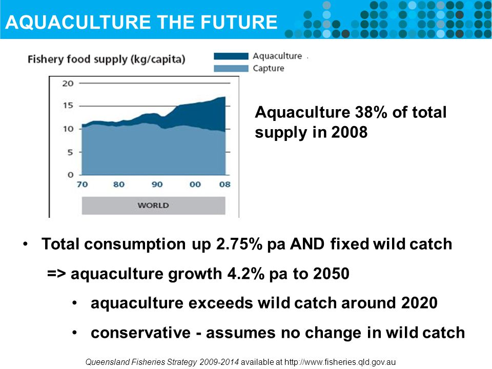 AQUACULTURE THE FUTURE Total consumption up 2.75% pa AND fixed wild catch => aquaculture growth 4.2% pa to 2050 aquaculture exceeds wild catch around 2020 conservative - assumes no change in wild catch Aquaculture 38% of total supply in 2008 Queensland Fisheries Strategy 2009-2014 available at http://www.fisheries.qld.gov.au
