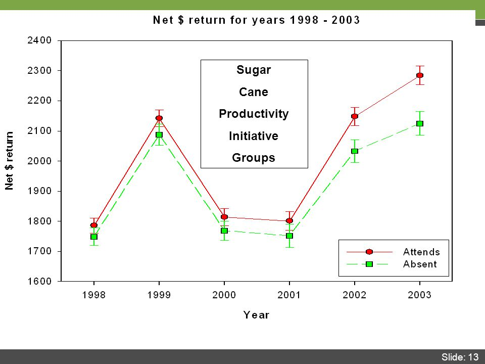 Slide: 13 Sugar Cane Productivity Initiative Groups