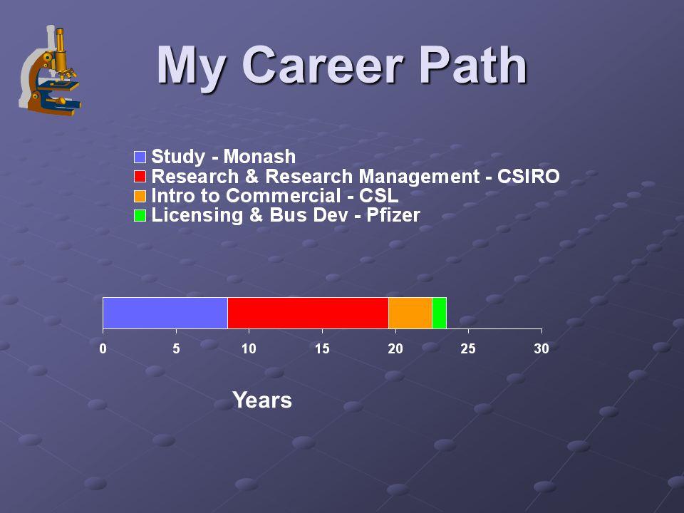 My Career Path Years