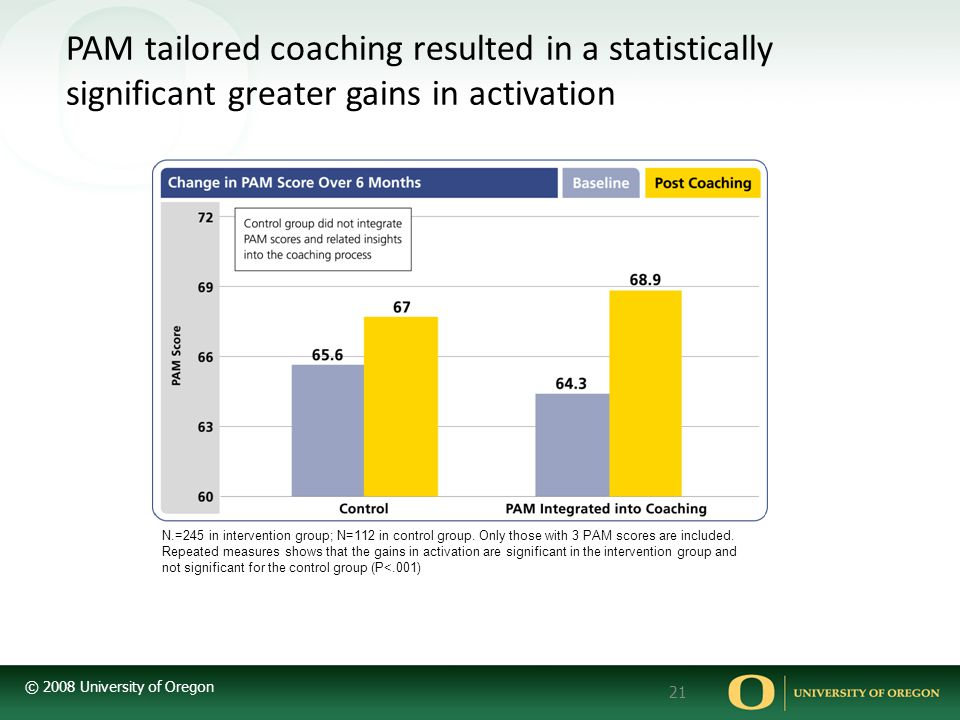 © 2008 University of Oregon 21 PAM tailored coaching resulted in a statistically significant greater gains in activation N.=245 in intervention group; N=112 in control group.