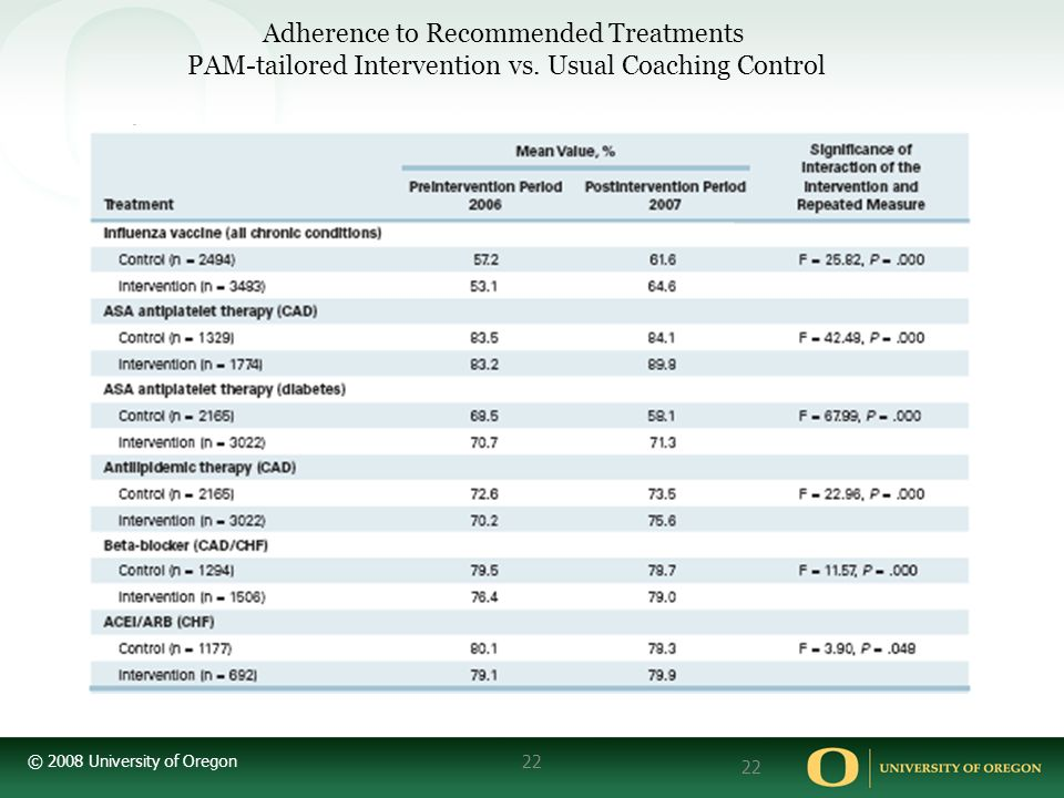 © 2008 University of Oregon 22 Adherence to Recommended Treatments PAM-tailored Intervention vs.