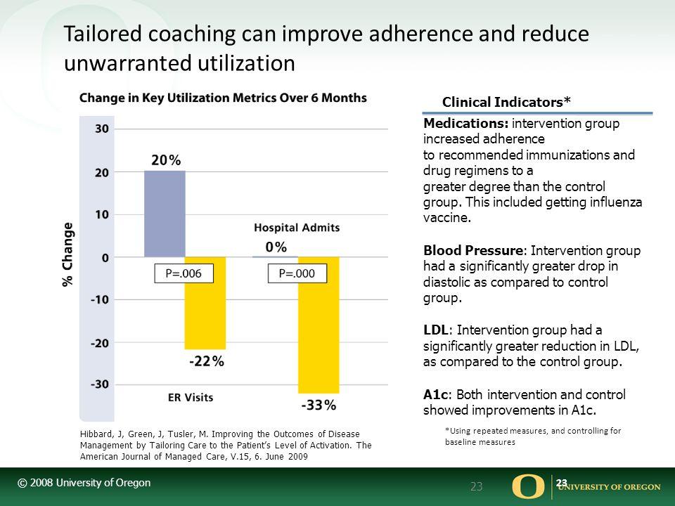 © 2008 University of Oregon 23 Tailored coaching can improve adherence and reduce unwarranted utilization Hibbard, J, Green, J, Tusler, M.
