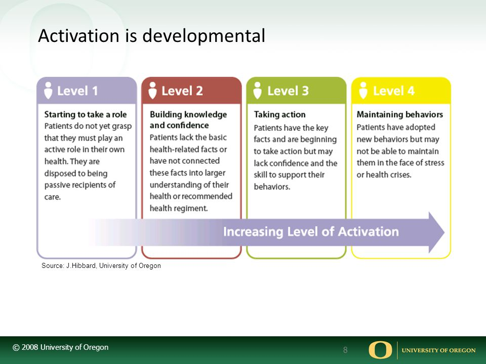 © 2008 University of Oregon 8 Activation is developmental Source: J.Hibbard, University of Oregon