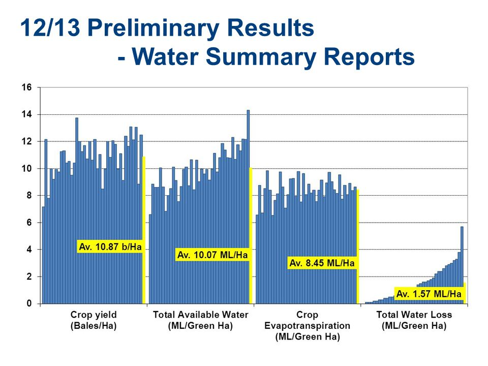12/13 Preliminary Results - Water Summary Reports