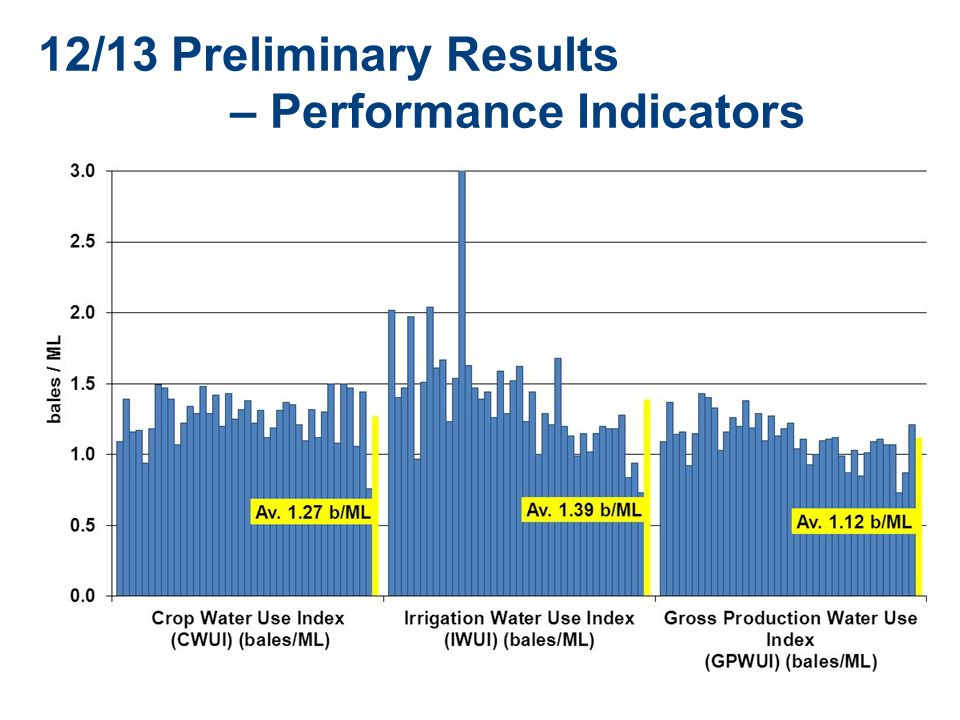 12/13 Preliminary Results – Performance Indicators