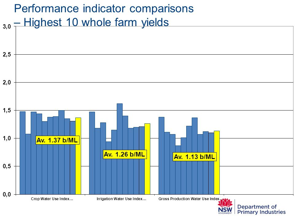 Performance indicator comparisons – Highest 10 whole farm yields