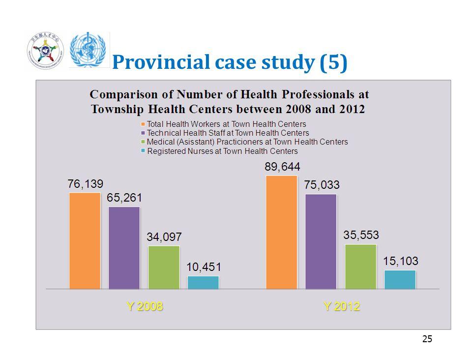 25 Provincial case study (5)