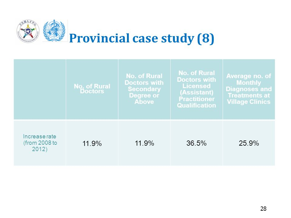 28 Provincial case study (8) No. of Rural Doctors No.