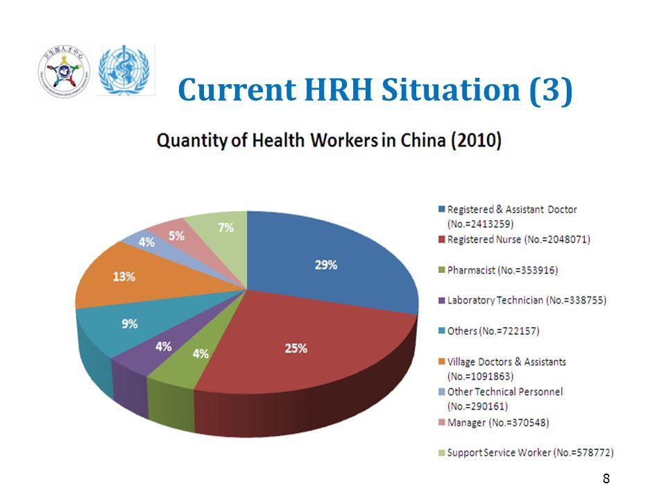 9 Current HRH Situation (4)  Quantity  Quality  Distribution