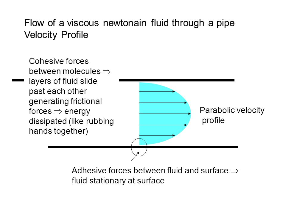 Flow of a viscous newtonain fluid through a pipe Velocity Profile Adhesive forces between fluid and surface  fluid stationary at surface Parabolic velocity profile Cohesive forces between molecules  layers of fluid slide past each other generating frictional forces  energy dissipated (like rubbing hands together)