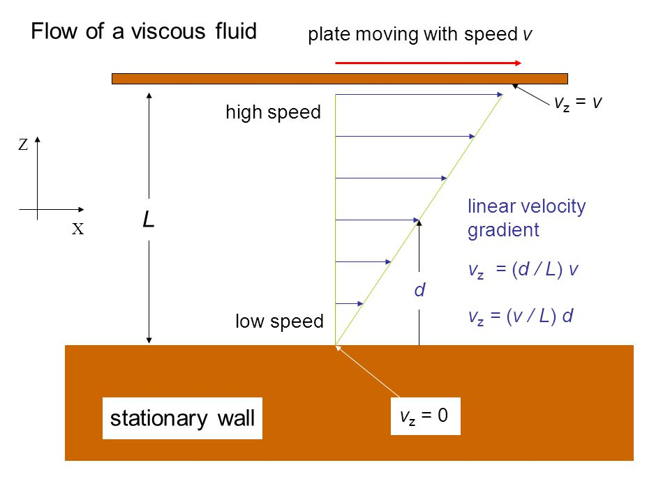 stationary wall L Flow of a viscous fluid low speed high speed plate moving with speed v X Z linear velocity gradient v z = (d / L) v v z = (v / L) d d v z = 0 v z = v