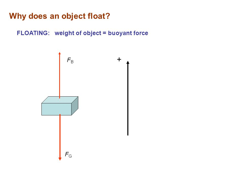 Why does an object float? FLOATING: weight of object = buoyant force FBFB FGFG +