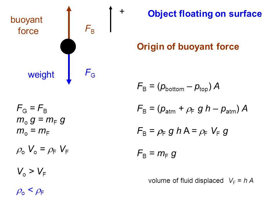 FGFG FBFB weight buoyant force + F G = F B m o g = m F g m o = m F  o V o =  F V F V o > V F  o <  F Object floating on surface Origin of buoyant