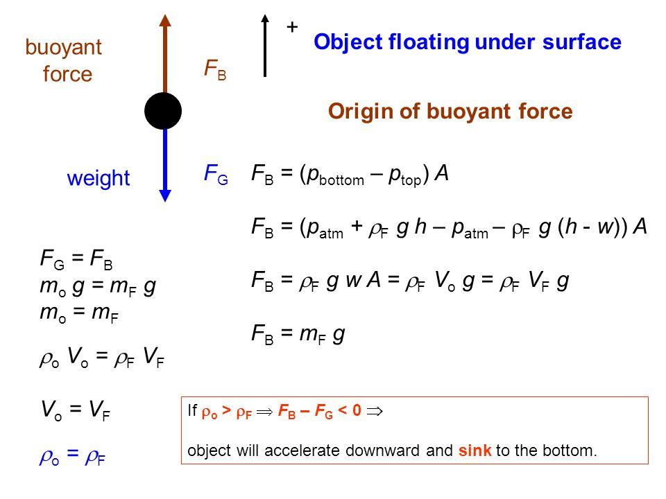 FGFG FBFB weight buoyant force + F G = F B m o g = m F g m o = m F  o V o =  F V F V o = V F  o =  F Object floating under surface Origin of buoya