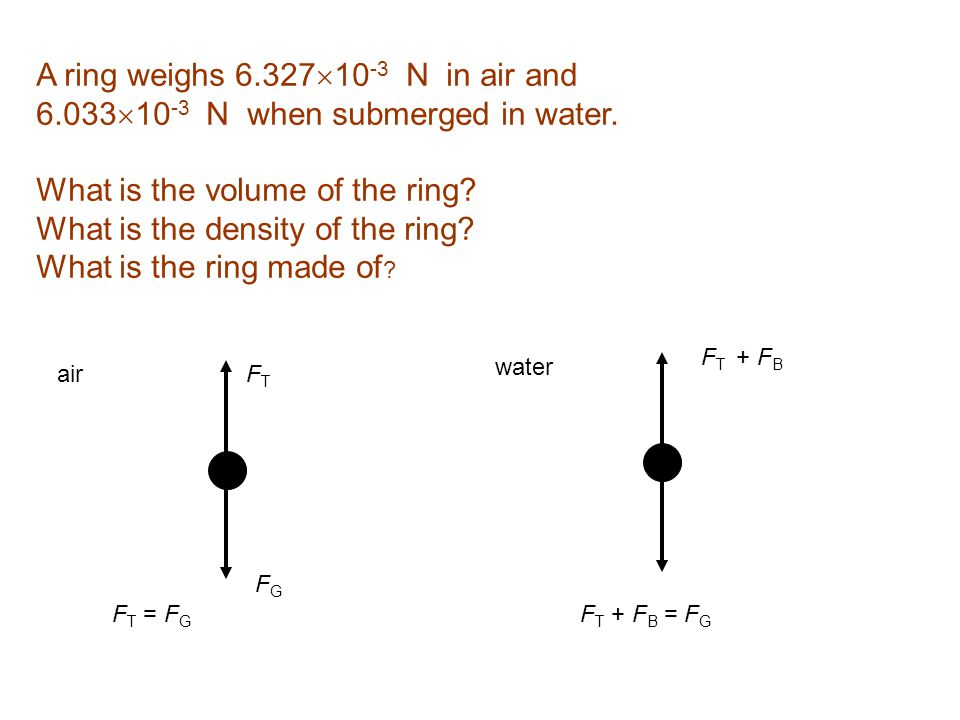 A ring weighs 6.327  10 -3 N in air and 6.033  10 -3 N when submerged in water. What is the volume of the ring? What is the density of the ring? Wha