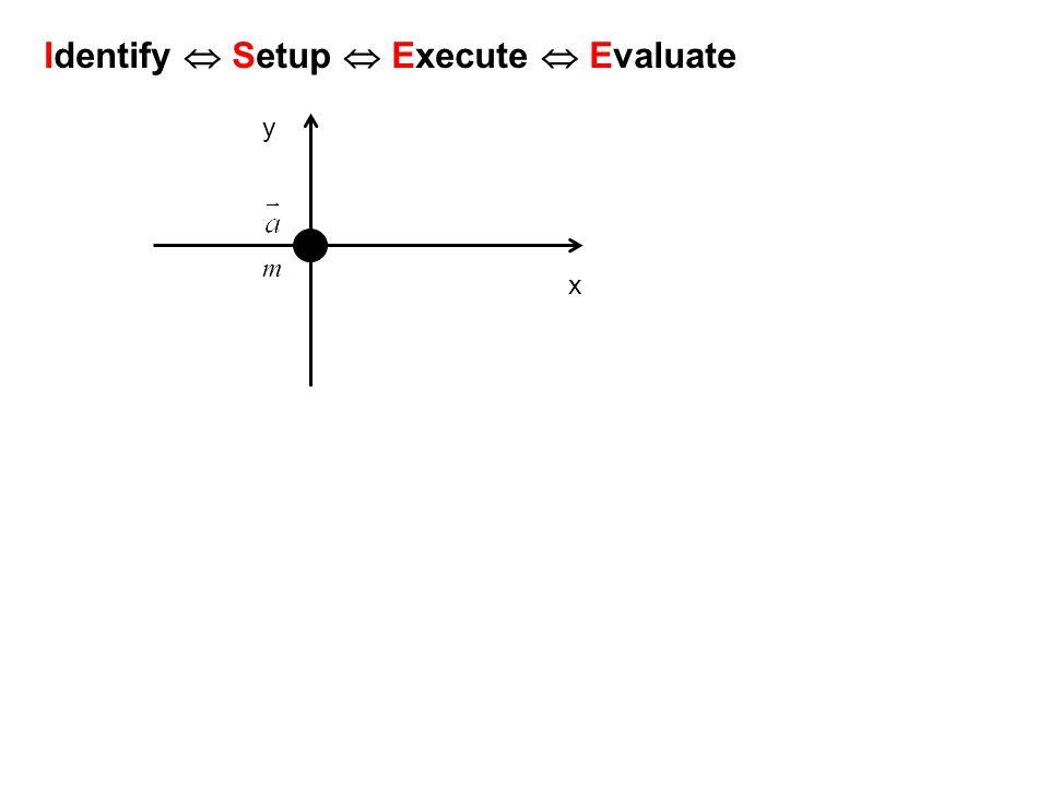 Identify  Setup  Execute  Evaluate m x y