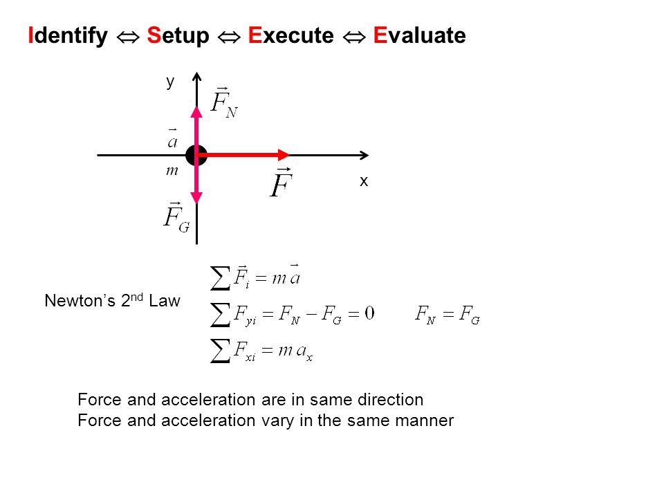m x y Newton's 2 nd Law Force and acceleration are in same direction Force and acceleration vary in the same manner