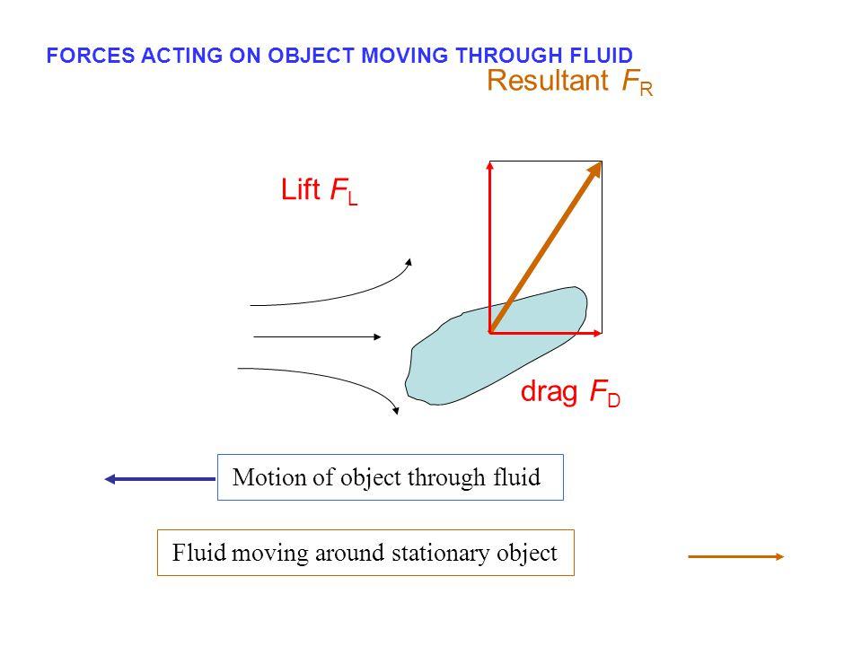 C D B A Uniform motion of an object through an ideal fluid (  = 0) The pattern is symmetrical  F R = 0