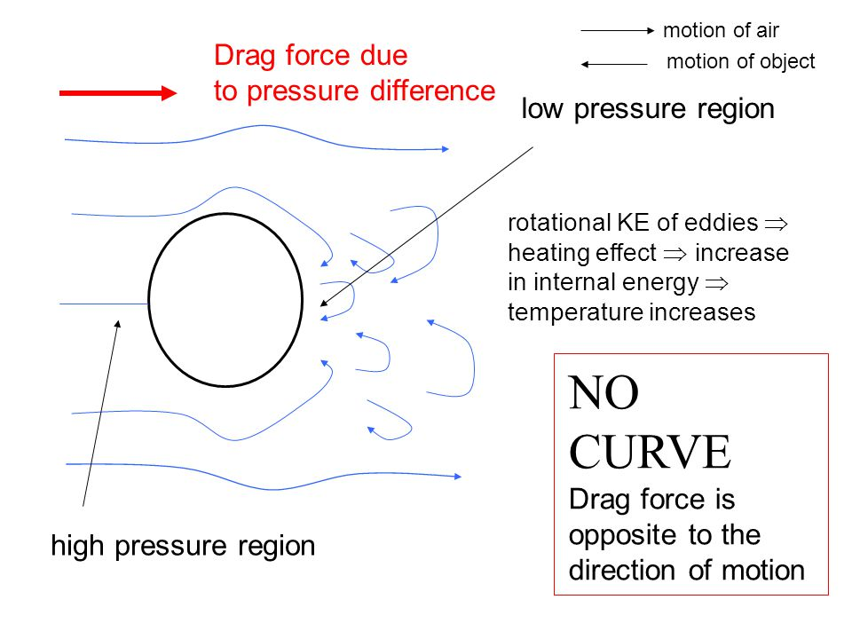 low pressure region high pressure region rotational KE of eddies  heating effect  increase in internal energy  temperature increases Drag force due