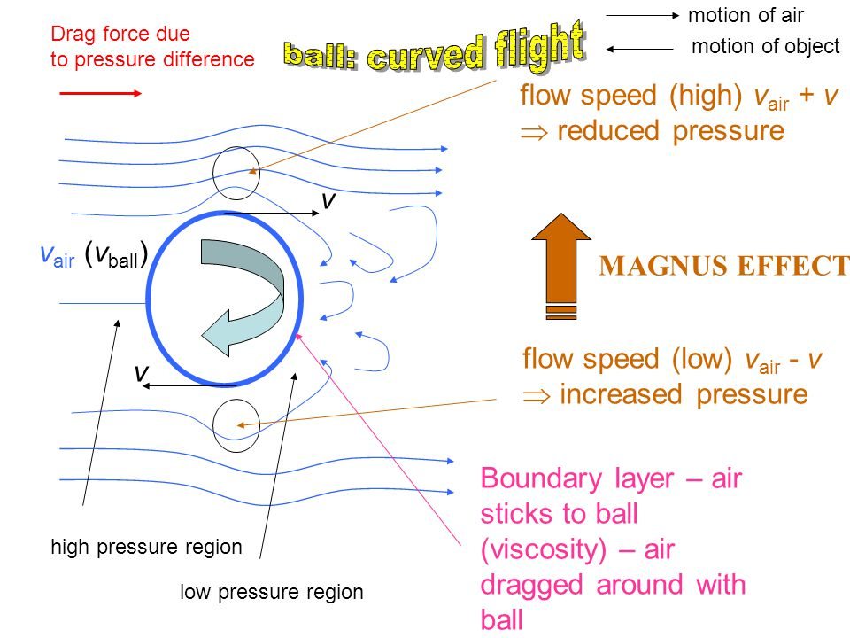 low pressure region high pressure region Drag force due to pressure difference v v flow speed (high) v air + v  reduced pressure flow speed (low) v a