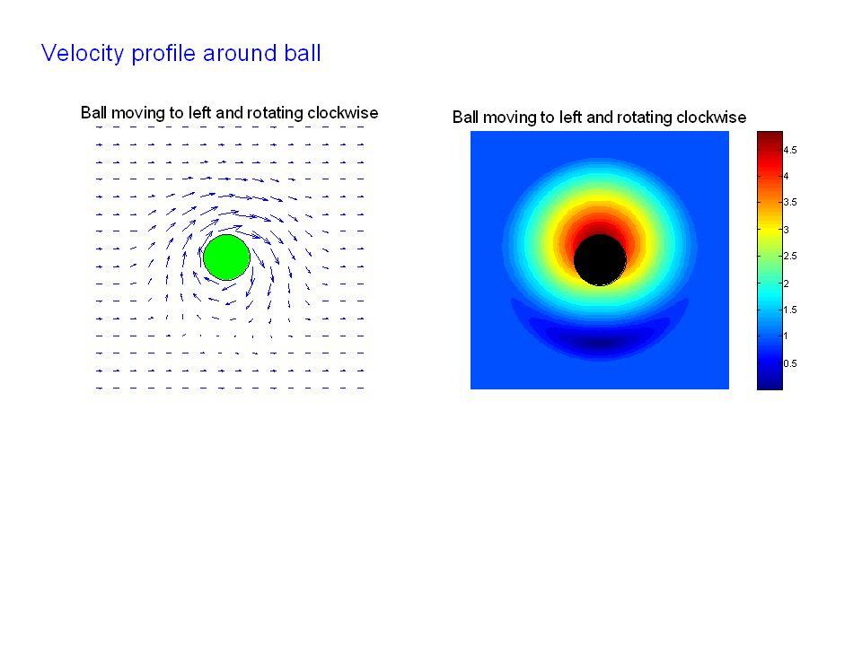 Professional golf drive Initial speed v0 ~ 70 m.s-1 Angle ~ 6° Spin  ~ 3500 rpm Range ~ 100 m (no Magnus effect) Range ~ 300 m (Magnus effect)