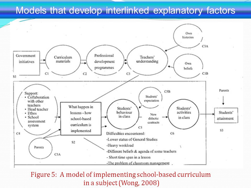 Models that develop interlinked explanatory factors Figure 5: A model of implementing school-based curriculum in a subject (Wong, 2008)