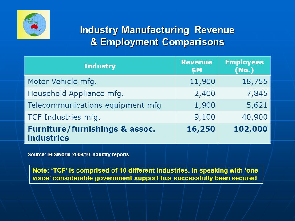 Industry Manufacturing Revenue & Employment Comparisons Industry Revenue $M Employees (No.) Motor Vehicle mfg.11,90018,755 Household Appliance mfg.2,4007,845 Telecommunications equipment mfg1,9005,621 TCF Industries mfg.9,10040,900 Furniture/furnishings & assoc.