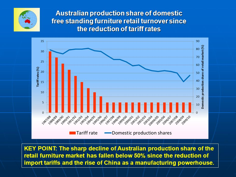 Australian production share of domestic free standing furniture retail turnover since the reduction of tariff rates KEY POINT: The sharp decline of Australian production share of the retail furniture market has fallen below 50% since the reduction of import tariffs and the rise of China as a manufacturing powerhouse.