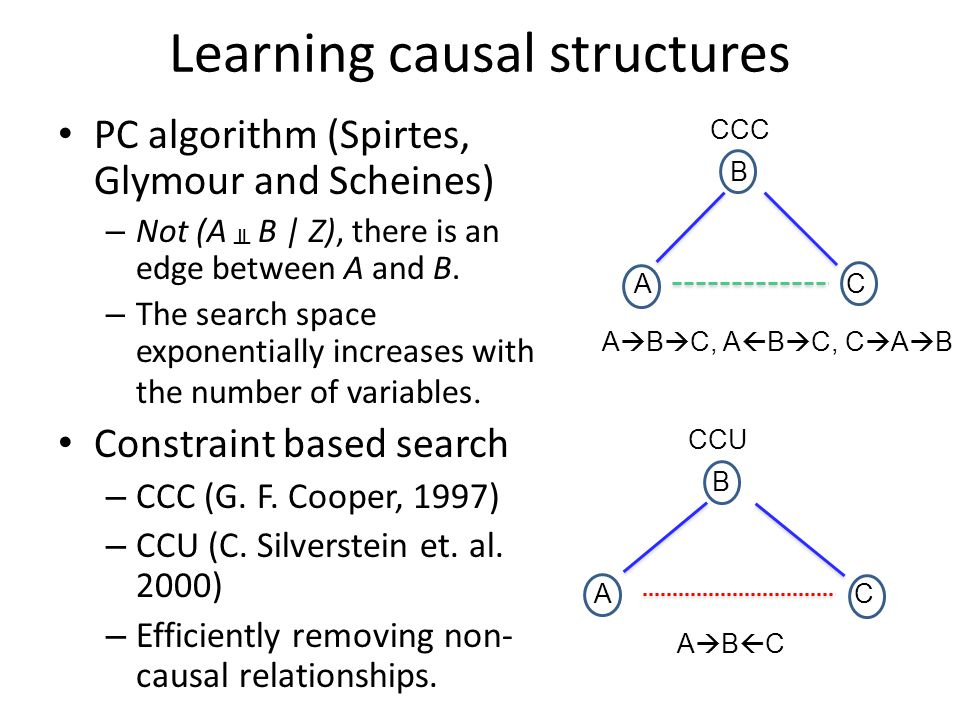 Learning causal structures PC algorithm (Spirtes, Glymour and Scheines) – Not (A ╨ B | Z), there is an edge between A and B.