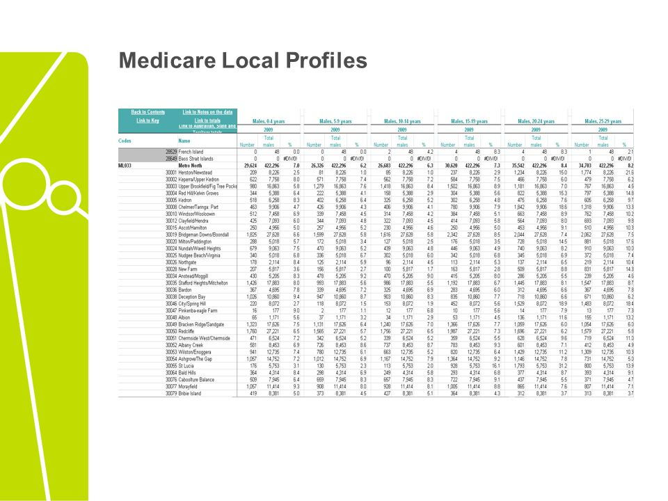 Medicare Local Profiles
