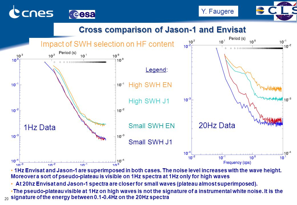 OSTST Hobart 200782007/03/15 jl+psc Cross comparison of Jason-1 and Envisat Impact of SWH selection on HF content 1Hz Data 20Hz Data Legend: High SWH EN High SWH J1 Small SWH EN Small SWH J1 1Hz Envisat and Jason-1 are superimposed in both cases.