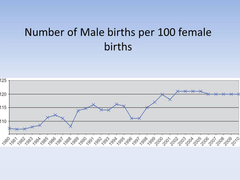 Number of Male births per 100 female births