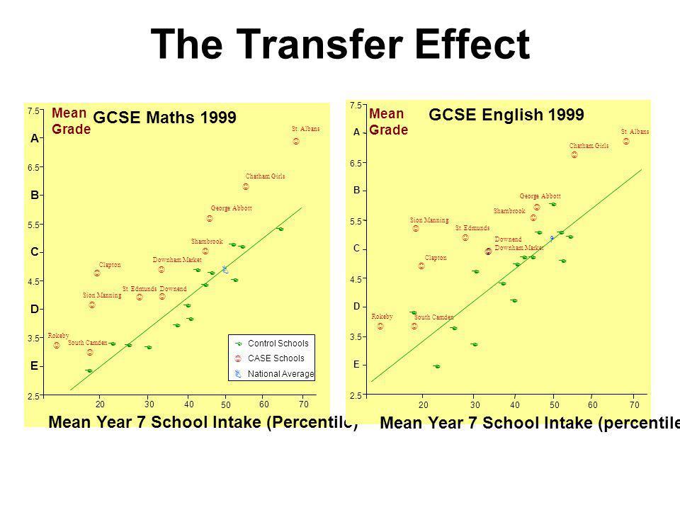 The Transfer Effect E E E E E E E E E E E E E E E J J J J J J J JJ J J H 2.5 E 3.5 D 4.5 C 5.5 B 6.5 A 7.5 203040506070 Mean Year 7 School Intake (percentile) St.