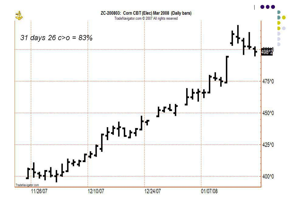 31 days 26 c>o = 83%