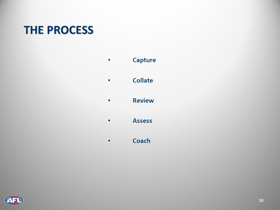 Capture Collate Review Assess Coach 18 THE PROCESS