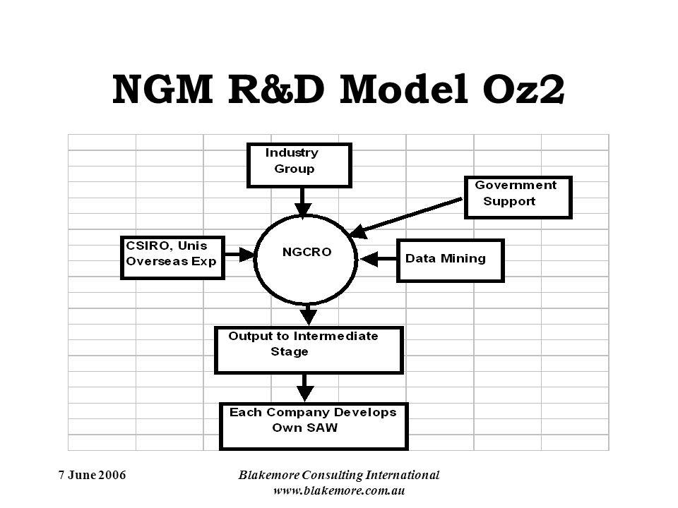 7 June 2006Blakemore Consulting International www.blakemore.com.au NGM R&D Model Oz2