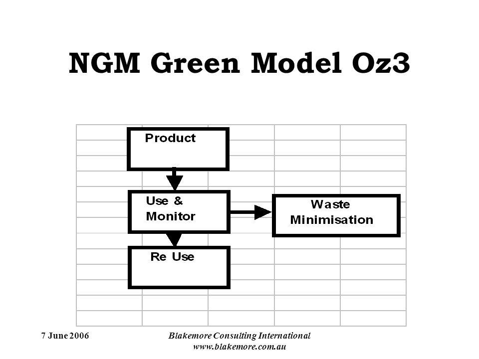 7 June 2006Blakemore Consulting International www.blakemore.com.au NGM Green Model Oz3