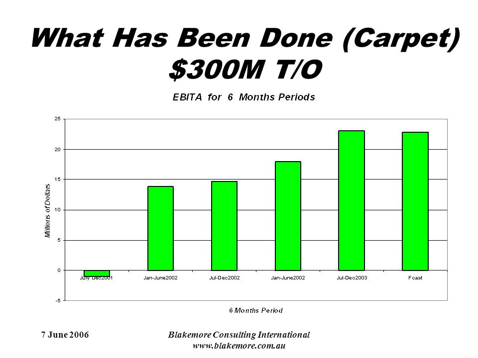 7 June 2006Blakemore Consulting International www.blakemore.com.au What Has Been Done (Carpet) $300M T/O