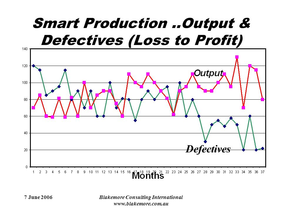 7 June 2006Blakemore Consulting International www.blakemore.com.au Smart Production..Output & Defectives (Loss to Profit) Defectives