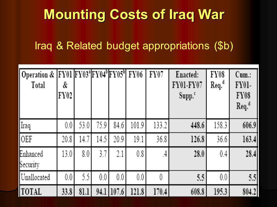 Mounting Costs of Iraq War Mounting Costs of Iraq War Iraq & Related budget appropriations ($b)