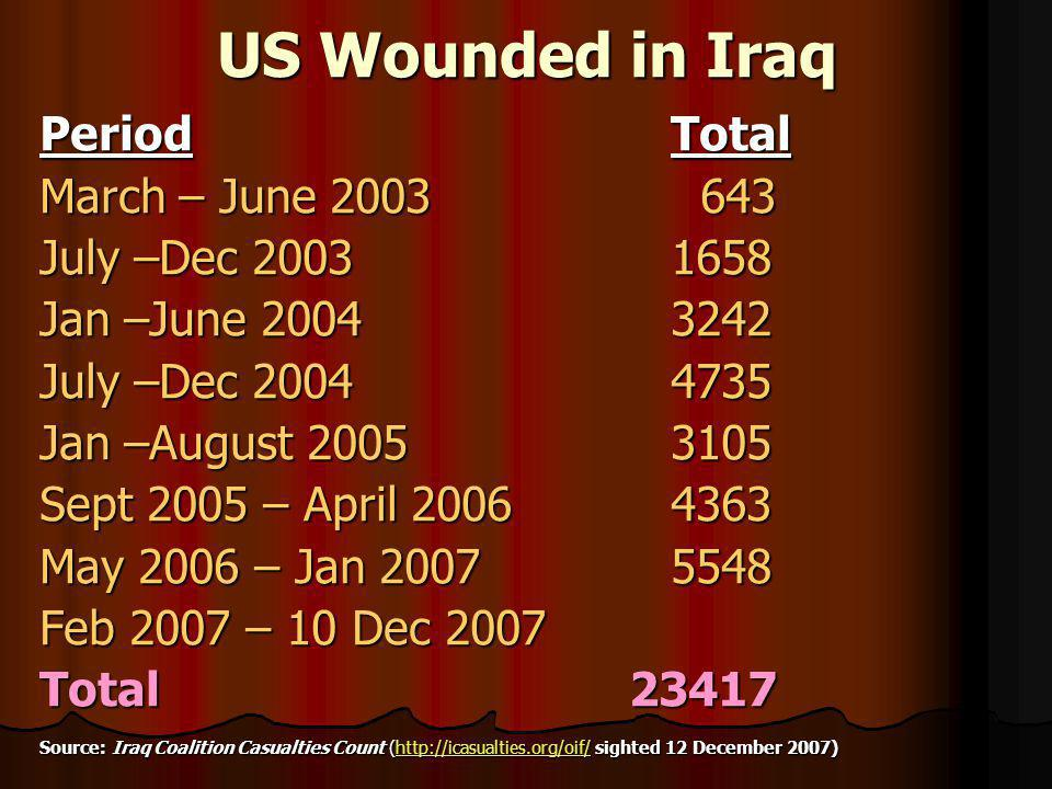 US Wounded in Iraq Period Total March – June 2003 643 July –Dec 2003 1658 Jan –June 2004 3242 July –Dec 2004 4735 Jan –August 2005 3105 Sept 2005 – April 20064363 May 2006 – Jan 20075548 Feb 2007 – 10 Dec 2007 Total 23417 Source: Iraq Coalition Casualties Count (http://icasualties.org/oif/ sighted 12 December 2007) http://icasualties.org/oif/