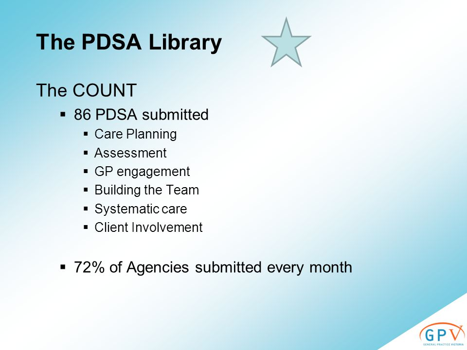 The PDSA Library The COUNT  86 PDSA submitted  Care Planning  Assessment  GP engagement  Building the Team  Systematic care  Client Involvement  72% of Agencies submitted every month