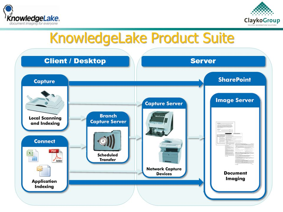 Client / Desktop Server KnowledgeLake Product Suite