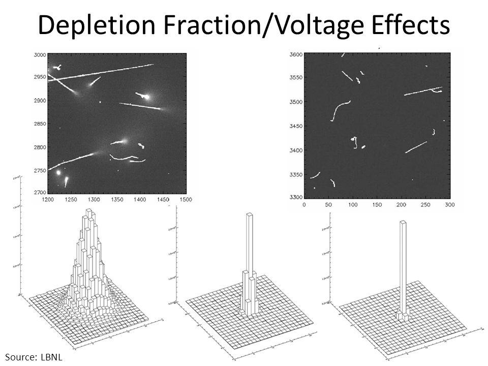 650 μm thick CCD 200 μm thick CCD Not fully depleted at 100V Fully depleted at 100V Depletion Fraction/Voltage Effects Source: LBNL