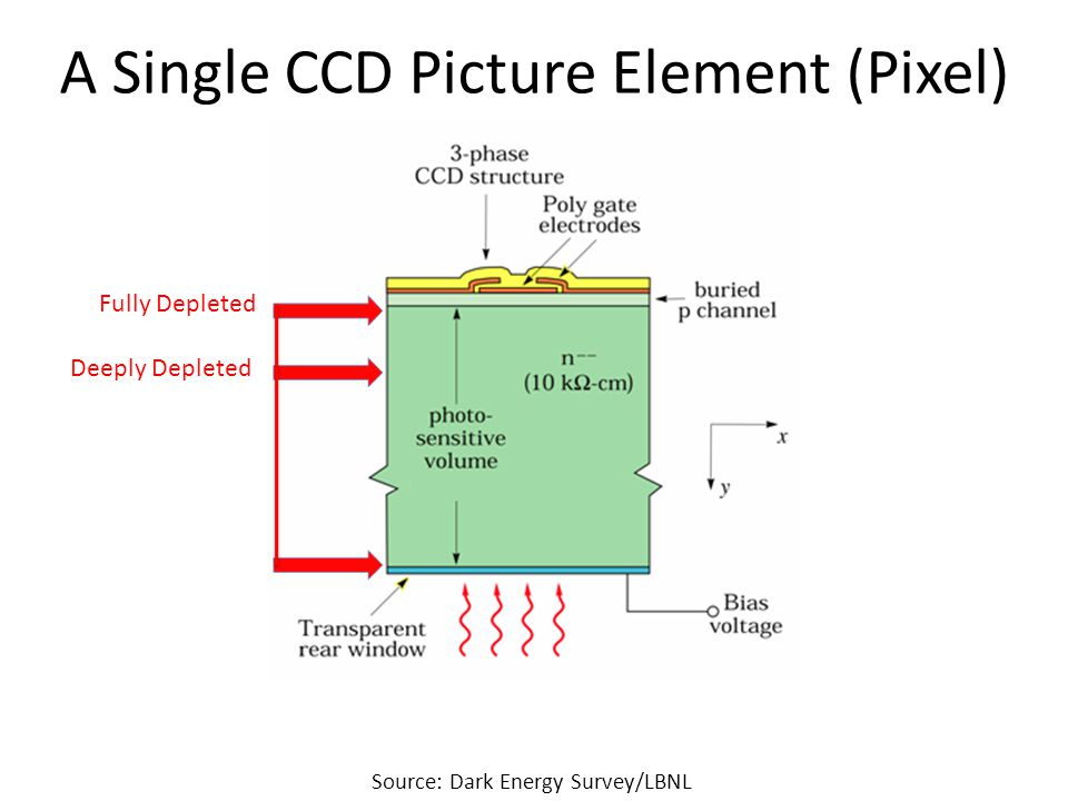 A Single CCD Picture Element (Pixel) Source: Dark Energy Survey/LBNL Fully Depleted Deeply Depleted