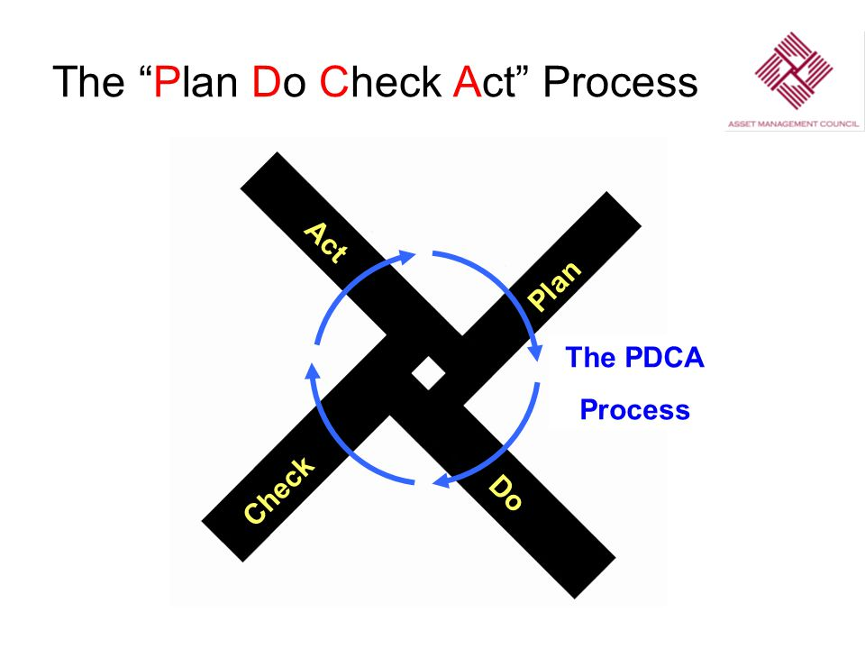 The Plan Do Check Act Process Plan Do Check Act The PDCA Process